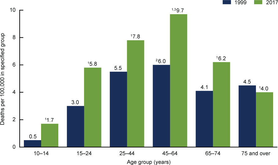 Suicide Rates for Females, by Age Group (United States, 1999 and 2017)