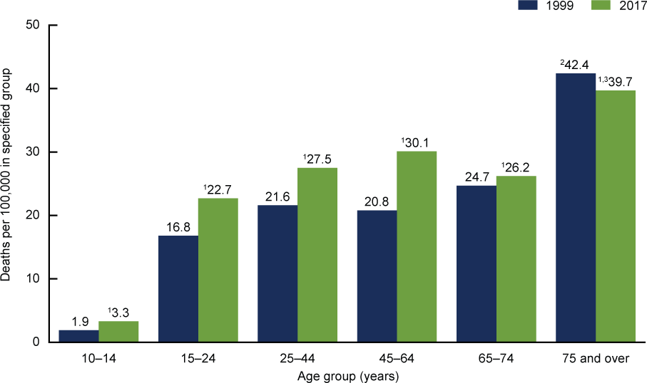 Trends in Suicide Rates Among Males (United States, 1999 and 2017)