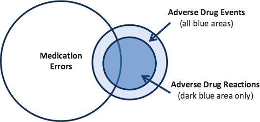 Illustration of adverse drug reactions vs. adverse drug events