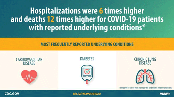 Effect of underlying conditions on hospitalization and death rates for COVID-19 patients