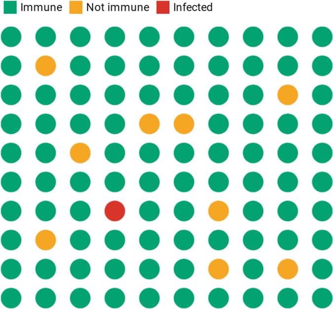 Chart: Visualizing Herd Immunity