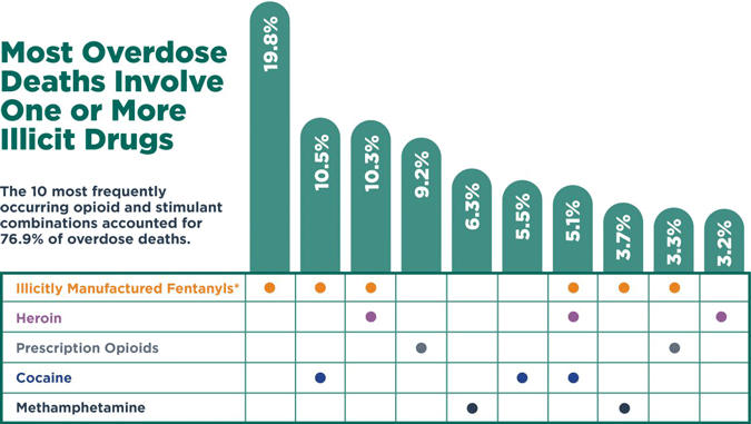 Chart: Most Overdose Deaths Involve One or More Illicit Drugs